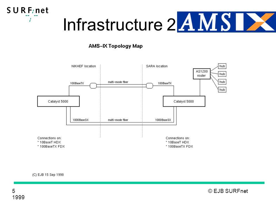 6 © EJB SURFnet 1999 Infrastructure 3 Traffic volume (working day, Sw1):