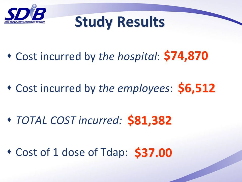 Study Results  Cost incurred by the hospital:  Cost incurred by the employees:  TOTAL COST incurred:  Cost of 1 dose of Tdap: $74,870 $6,512 $81,3
