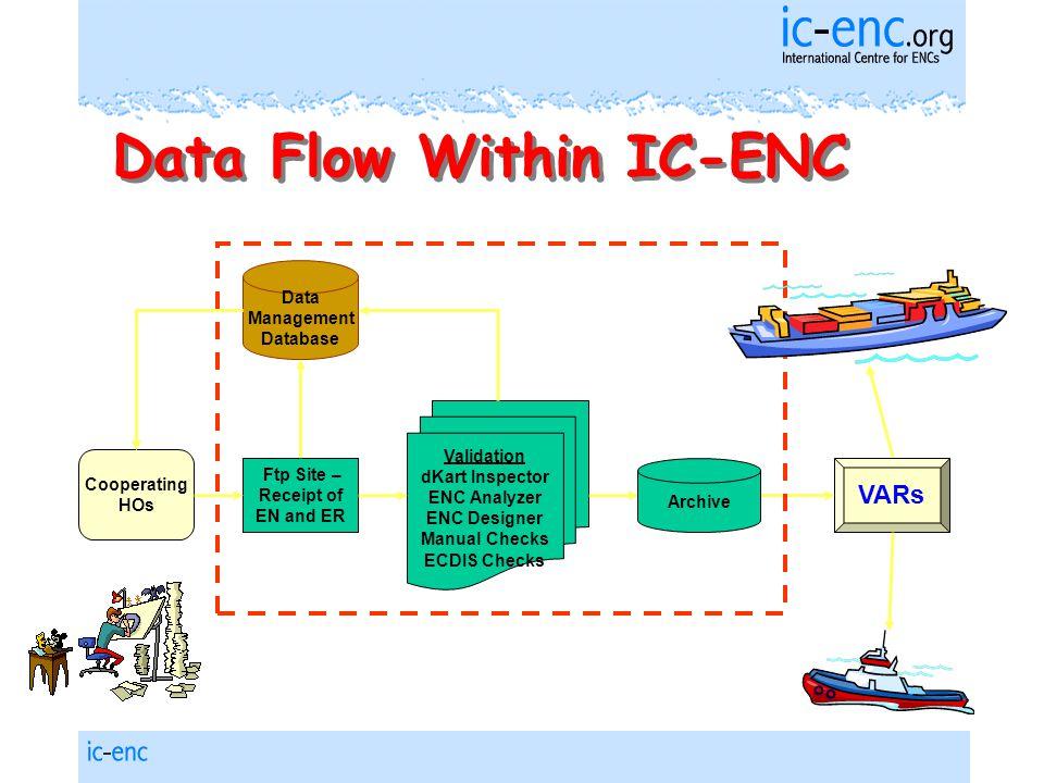Cooperating HOs Data Management Database Ftp Site – Receipt of EN and ER Validation dKart Inspector ENC Analyzer ENC Designer Manual Checks ECDIS Checks VARs Data Flow Within IC-ENC Archive