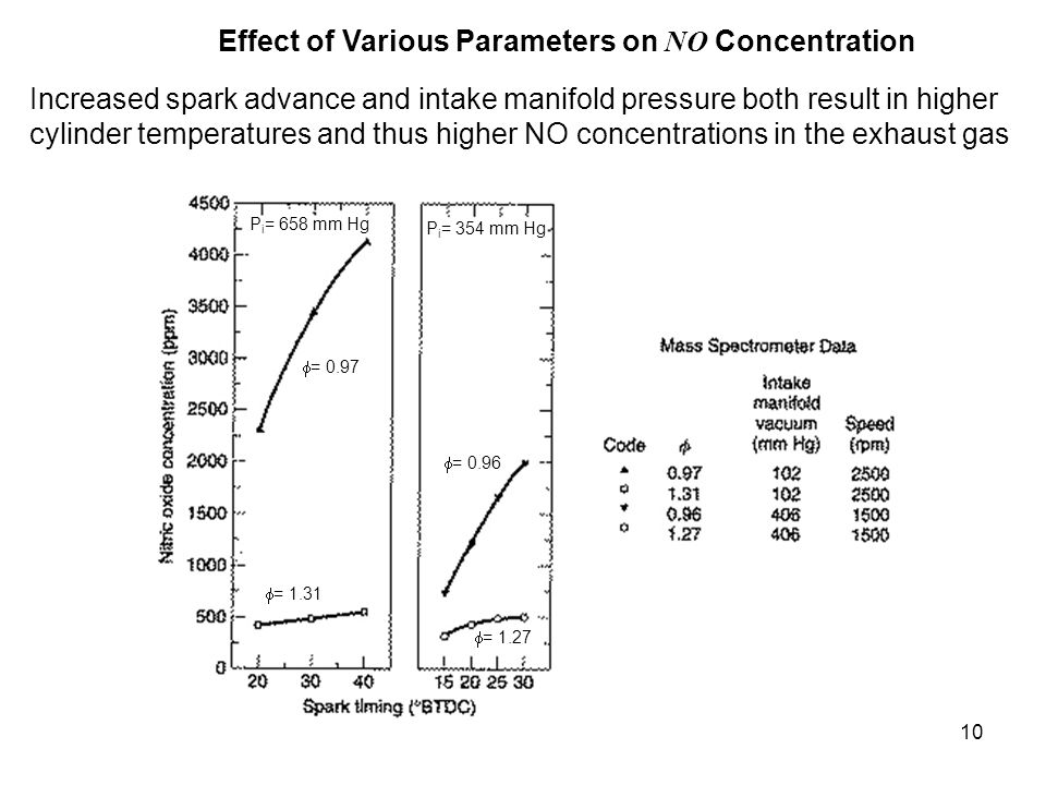 10 Effect of Various Parameters on NO Concentration Increased spark advance and intake manifold pressure both result in higher cylinder temperatures a