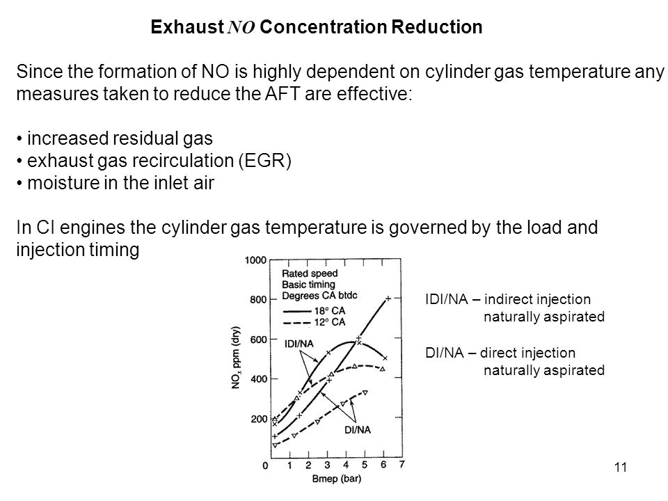 11 Exhaust NO Concentration Reduction Since the formation of NO is highly dependent on cylinder gas temperature any measures taken to reduce the AFT a