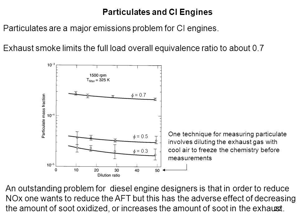 22 Particulates are a major emissions problem for CI engines. Exhaust smoke limits the full load overall equivalence ratio to about 0.7 Particulates a