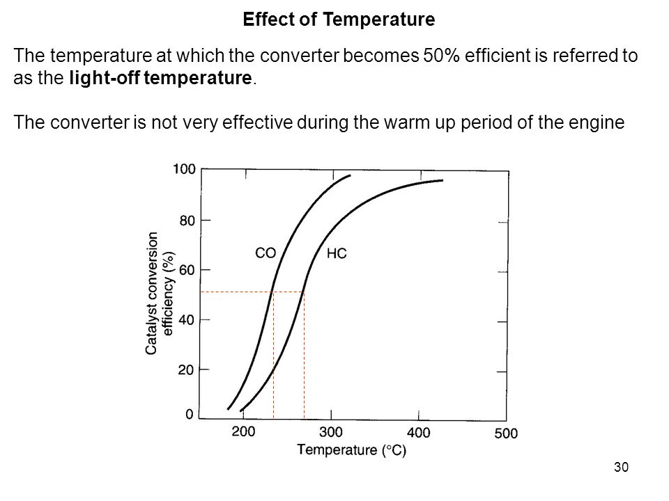 30 Effect of Temperature The temperature at which the converter becomes 50% efficient is referred to as the light-off temperature. The converter is no