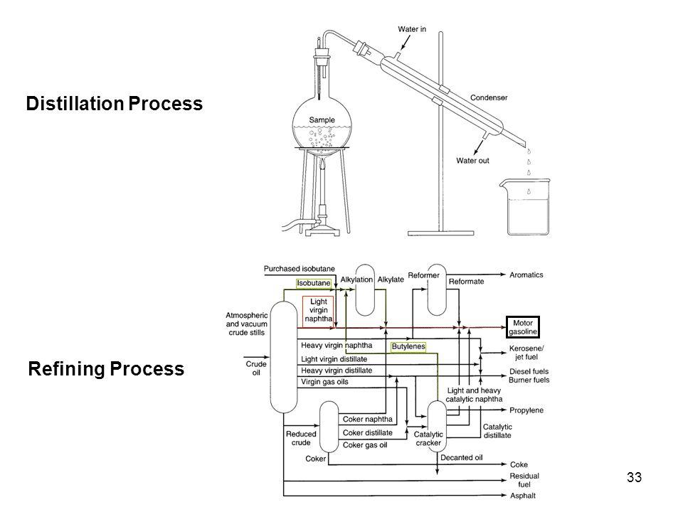 33 Distillation Process Refining Process
