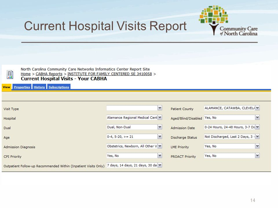 Current Hospital Visits Report 14