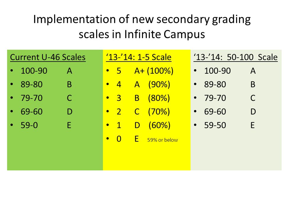 Implementation of new secondary grading scales in Infinite Campus Current U-46 Scales 100-90A 89-80B 79-70C 69-60D 59-0E '13-'14: 50-100 Scale 100-90A 89-80B 79-70C 69-60D 59-50E '13-'14: 1-5 Scale 5A+ (100%) 4A (90%) 3B (80%) 2C (70%) 1D (60%) 0E 59% or below