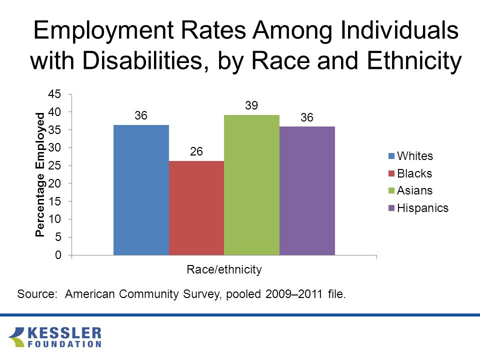 Employment Rates Among Individuals with Disabilities, by Race and Ethnicity Source: American Community Survey, pooled 2009–2011 file.