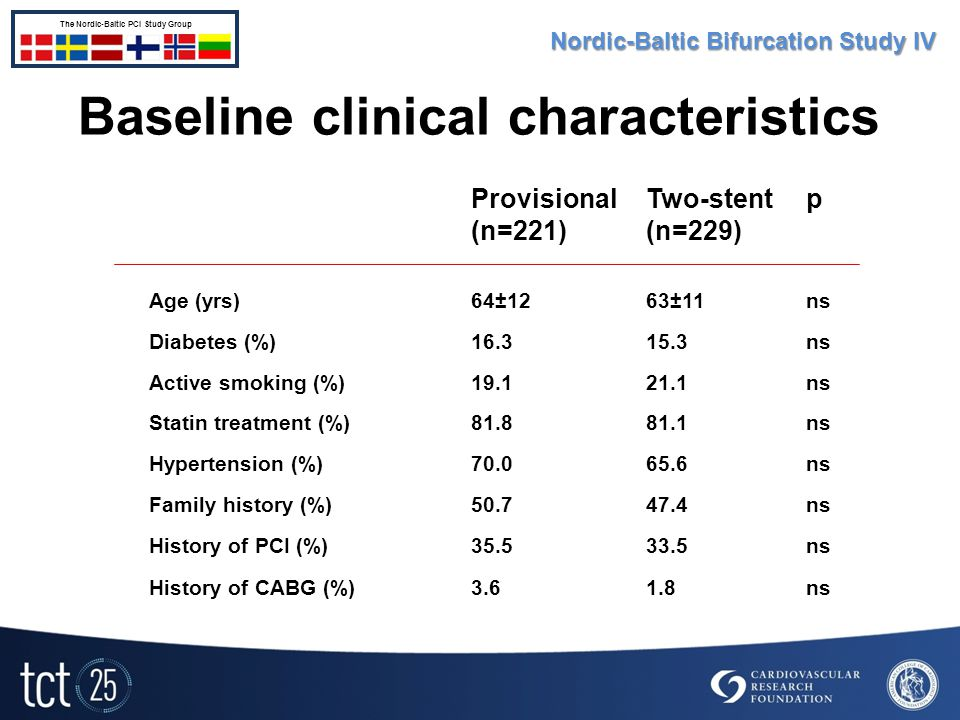Baseline clinical characteristics Provisional (n=221) Two-stent (n=229) p Age (yrs)64±1263±11ns Diabetes (%)16.315.3ns Active smoking (%)19.121.1ns Statin treatment (%)81.881.1ns Hypertension (%)70.065.6ns Family history (%)50.747.4ns History of PCI (%)35.533.5ns History of CABG (%)3.61.8ns Nordic-Baltic Bifurcation Study IV The Nordic-Baltic PCI Study Group