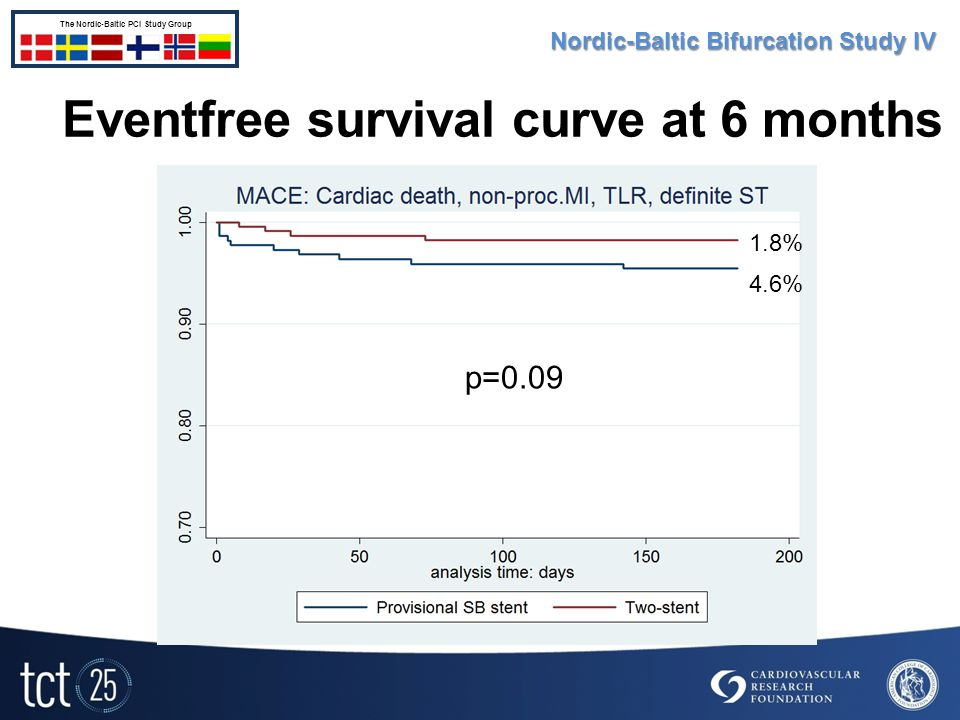 Eventfree survival curve at 6 months 4.6% 1.8% p=0.09 Nordic-Baltic Bifurcation Study IV The Nordic-Baltic PCI Study Group