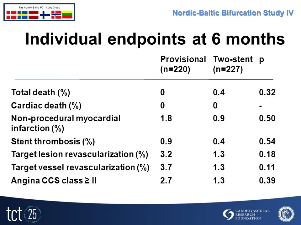 Individual endpoints at 6 months Provisional (n=220) Two-stent (n=227) p Total death (%)00.40.32 Cardiac death (%)00- Non-procedural myocardial infarction (%) 1.80.90.50 Stent thrombosis (%)0.90.40.54 Target lesion revascularization (%)3.21.30.18 Target vessel revascularization (%)3.71.30.11 Angina CCS class ≥ II2.71.30.39 Nordic-Baltic Bifurcation Study IV The Nordic-Baltic PCI Study Group