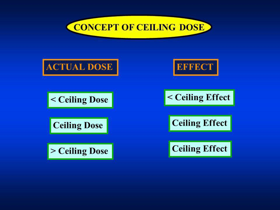 CONCEPT OF CEILING DOSE EFFECT < Ceiling Effect Ceiling Effect ACTUAL DOSE < Ceiling Dose Ceiling Dose > Ceiling Dose