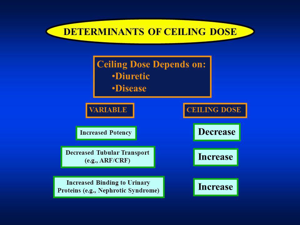 DETERMINANTS OF CEILING DOSE VARIABLE Ceiling Dose Depends on: Diuretic Disease Increased Potency Decrease CEILING DOSE Decreased Tubular Transport (e.g., ARF/CRF) Increase Increased Binding to Urinary Proteins (e.g., Nephrotic Syndrome) Increase