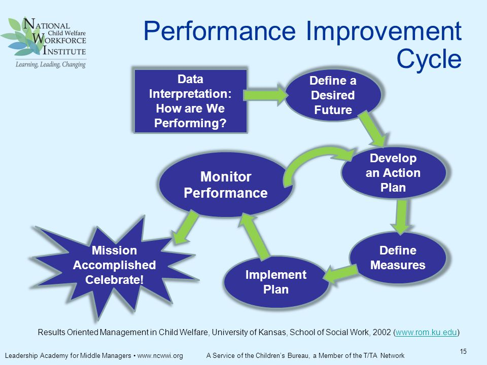 Results Oriented Management in Child Welfare, University of Kansas, School of Social Work, 2002 (www.rom.ku.edu)www.rom.ku.edu 15 Performance Improvement Cycle Leadership Academy for Middle Managers www.ncwwi.org A Service of the Children's Bureau, a Member of the T/TA Network