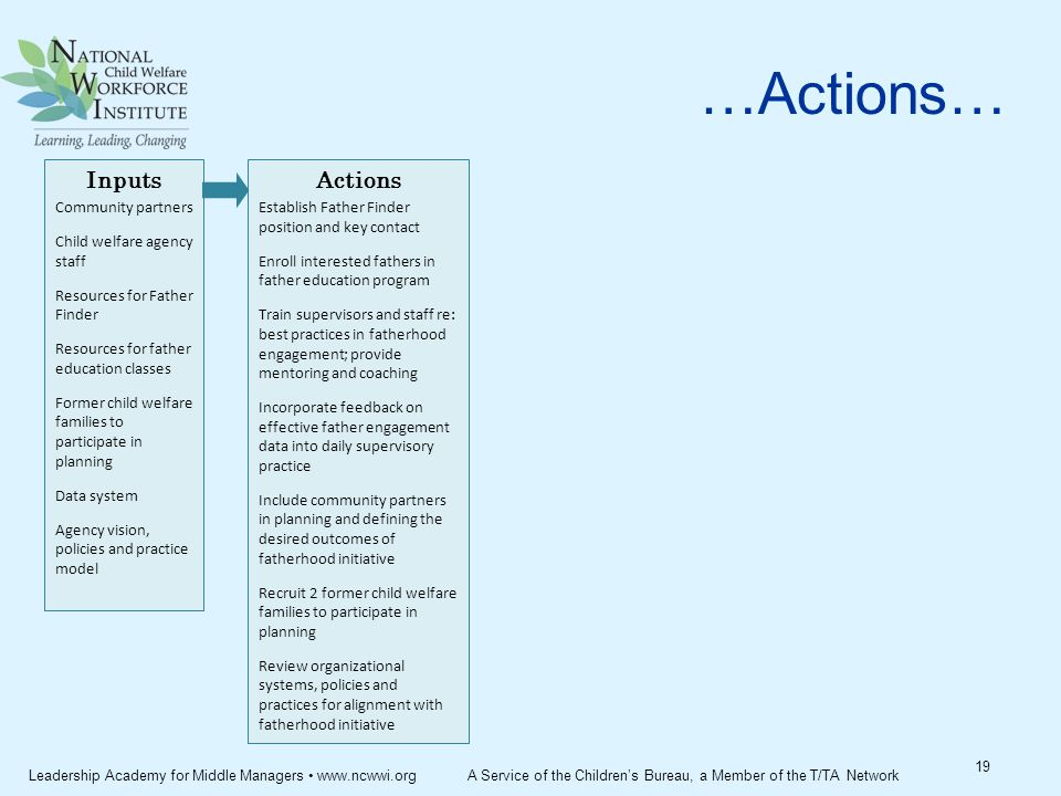 …Actions… 19 Inputs Community partners Child welfare agency staff Resources for Father Finder Resources for father education classes Former child welfare families to participate in planning Data system Agency vision, policies and practice model Actions Establish Father Finder position and key contact Enroll interested fathers in father education program Train supervisors and staff re: best practices in fatherhood engagement; provide mentoring and coaching Incorporate feedback on effective father engagement data into daily supervisory practice Include community partners in planning and defining the desired outcomes of fatherhood initiative Recruit 2 former child welfare families to participate in planning Review organizational systems, policies and practices for alignment with fatherhood initiative Leadership Academy for Middle Managers www.ncwwi.org A Service of the Children's Bureau, a Member of the T/TA Network