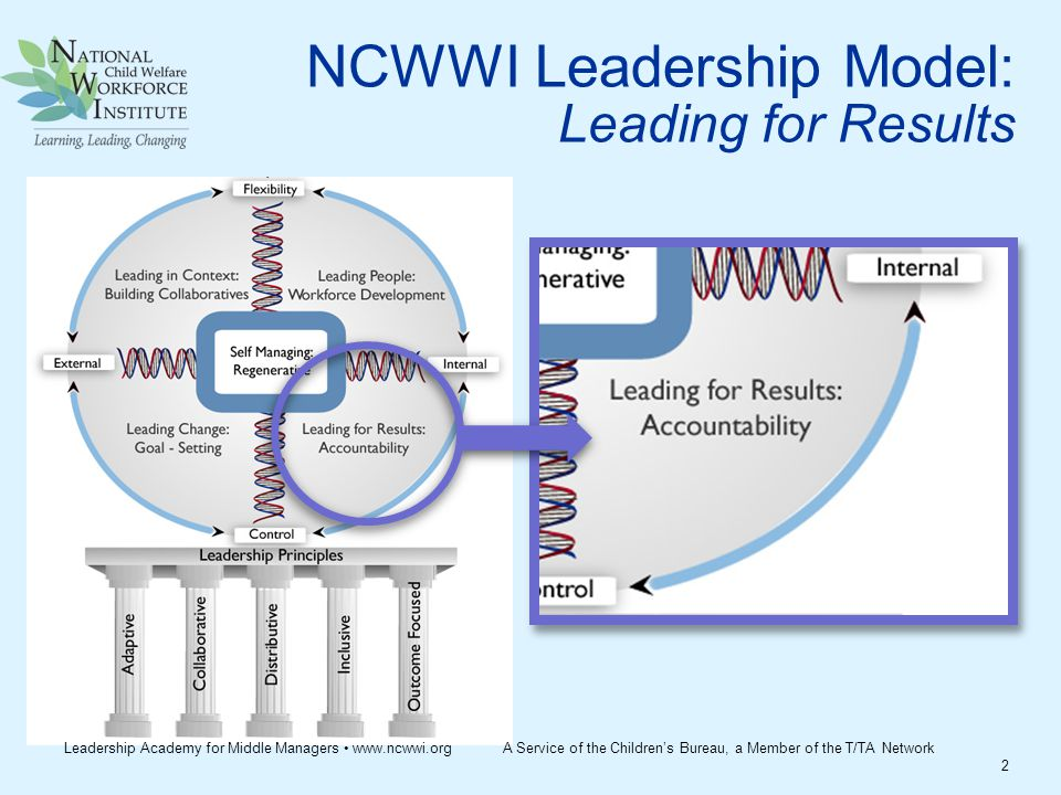 NCWWI Leadership Model: Leading for Results 2 Leadership Academy for Middle Managers www.ncwwi.org A Service of the Children's Bureau, a Member of the T/TA Network