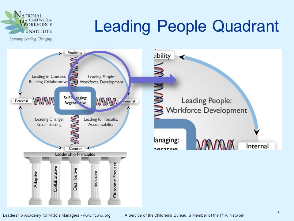 Leading People Quadrant 3 Leadership Academy for Middle Managers www.ncwwi.org A Service of the Children's Bureau, a Member of the T/TA Network