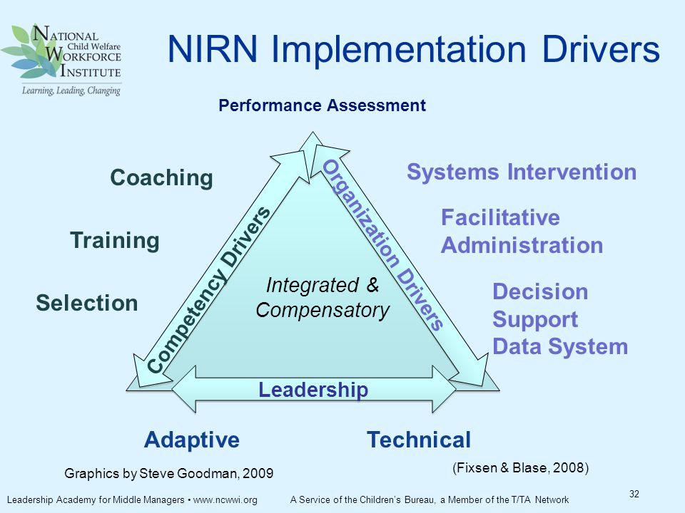 (Fixsen & Blase, 2008) Performance Assessment Coaching Training Selection Systems Intervention Facilitative Administration Decision Support Data System AdaptiveTechnical Integrated & Compensatory Competency Drivers Organization Drivers Leadership NIRN Implementation Drivers Graphics by Steve Goodman, 2009 32 Leadership Academy for Middle Managers www.ncwwi.org A Service of the Children's Bureau, a Member of the T/TA Network