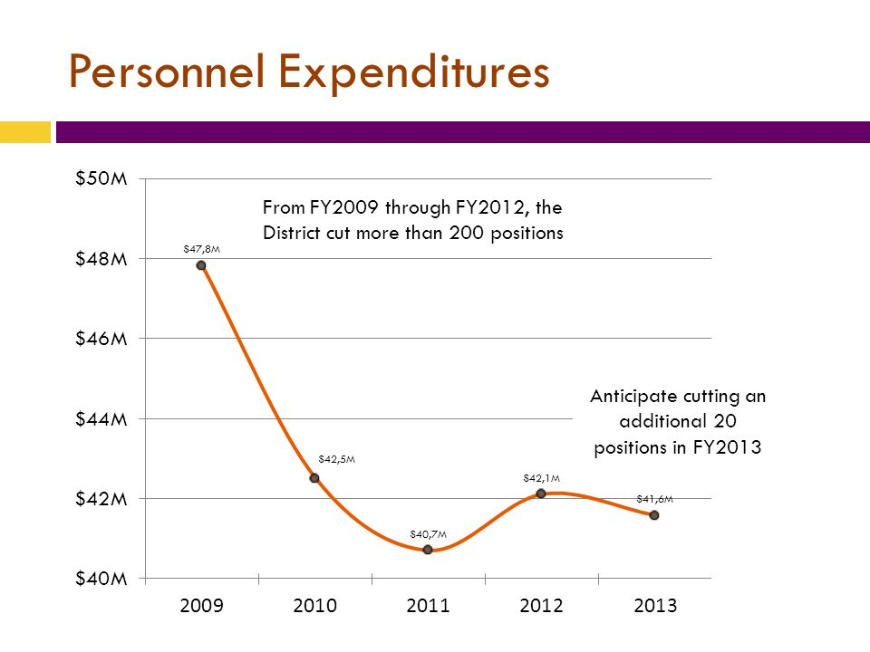 Personnel Expenditures From FY2009 through FY2012, the District cut more than 200 positions Anticipate cutting an additional 20 positions in FY2013