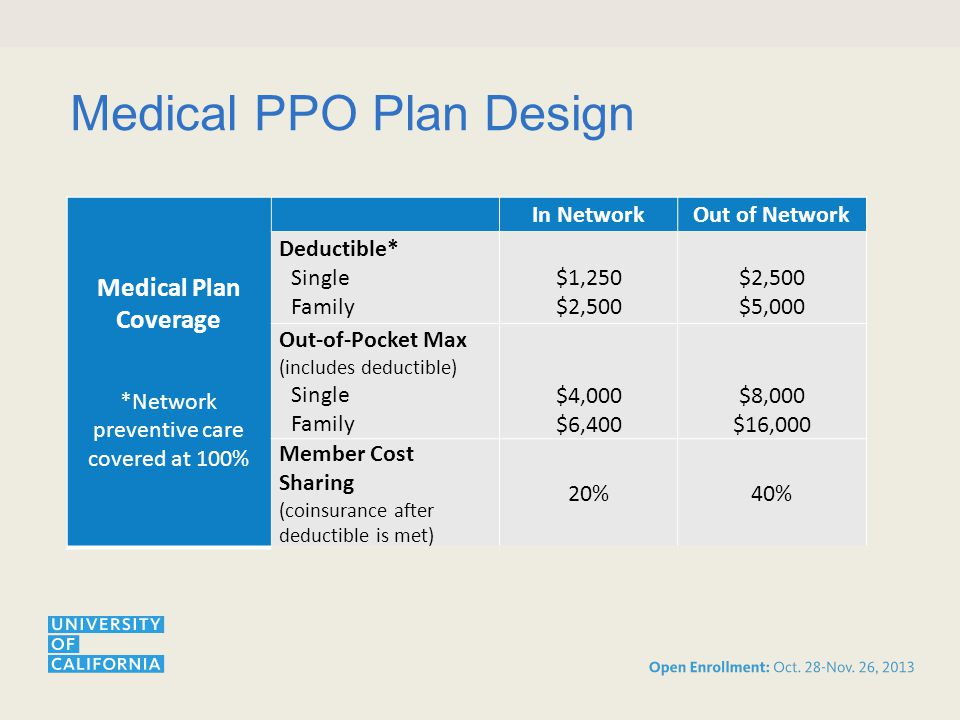 Medical PPO Plan Design Medical Plan Coverage *Network preventive care covered at 100% In NetworkOut of Network Deductible* Single Family $1,250 $2,500 $5,000 Out-of-Pocket Max (includes deductible) Single Family $4,000 $6,400 $8,000 $16,000 Member Cost Sharing (coinsurance after deductible is met) 20%40%