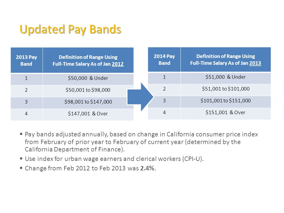  Pay bands adjusted annually, based on change in California consumer price index from February of prior year to February of current year (determined by the California Department of Finance).