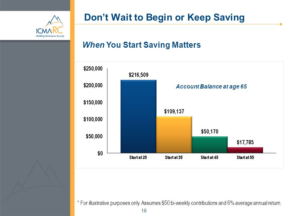 18 Don't Wait to Begin or Keep Saving When You Start Saving Matters Account Balance at age 65 * For illustrative purposes only.