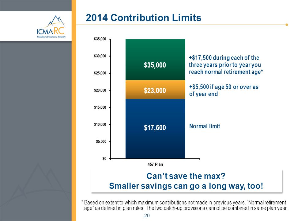 Contribution Limits $17,500 $23,000 $35,000 $5,000 +$5,500 if age 50 or over as of year end Normal limit + $17,500 during each of the three years prior to year you reach normal retirement age* * Based on extent to which maximum contributions not made in previous years.