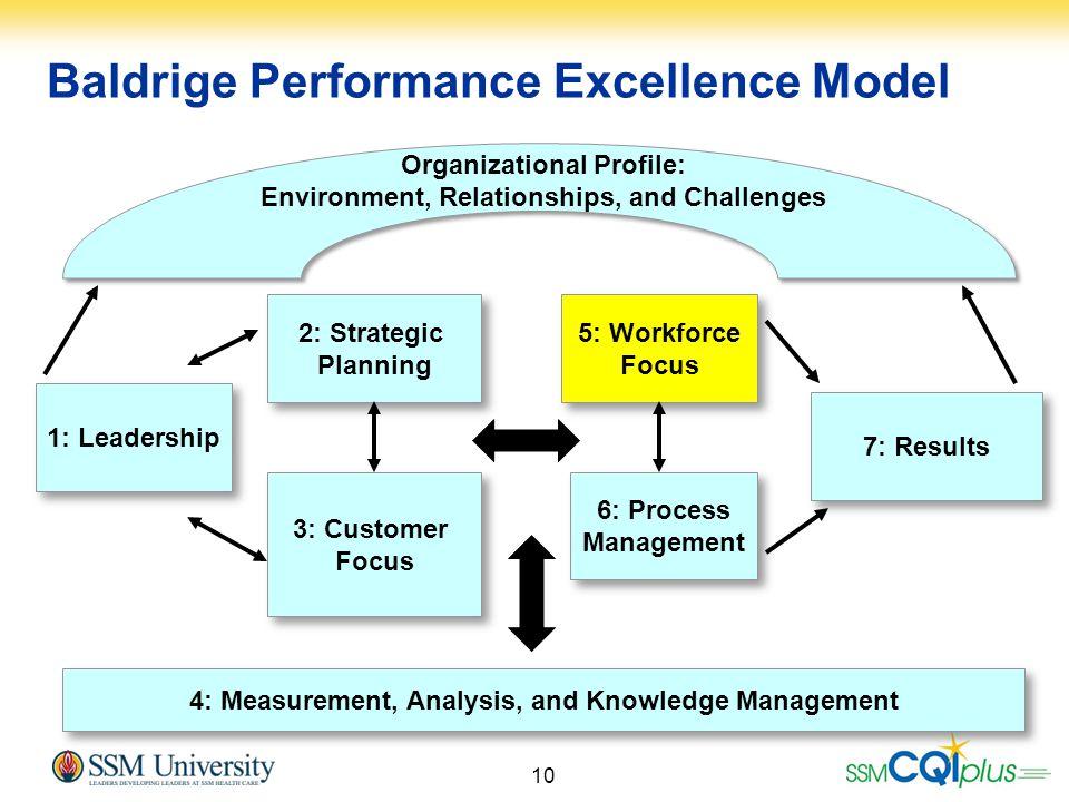 10 4: Measurement, Analysis, and Knowledge Management 3: Customer Focus 3: Customer Focus 6: Process Management 6: Process Management 2: Strategic Pla