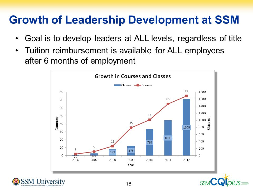 18 Growth of Leadership Development at SSM Goal is to develop leaders at ALL levels, regardless of title Tuition reimbursement is available for ALL em