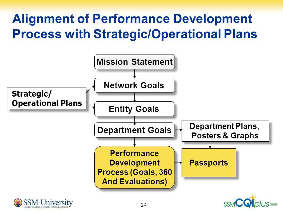 24 Mission Statement Network Goals Entity Goals Department Goals Performance Development Process (Goals, 360 And Evaluations) Performance Development