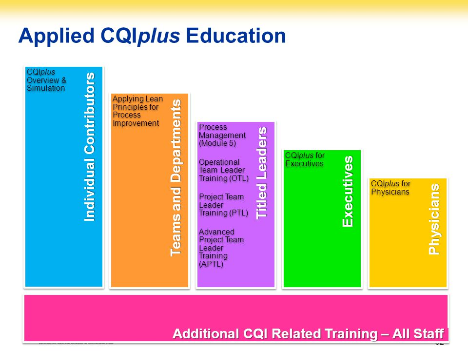 Applied CQIplus Education Titled Leaders Teams and Departments Executives Individual Contributors Physicians CQIplus Overview & Simulation Applying Le
