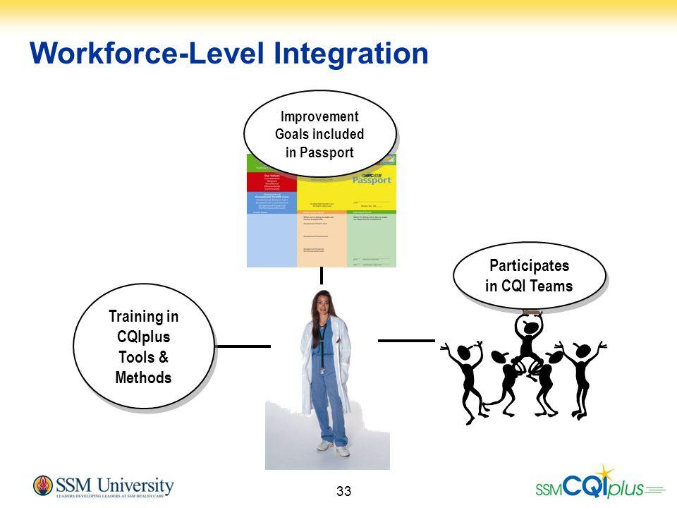 33 Workforce-Level Integration Training in CQIplus Tools & Methods Improvement Goals included in Passport Participates in CQI Teams