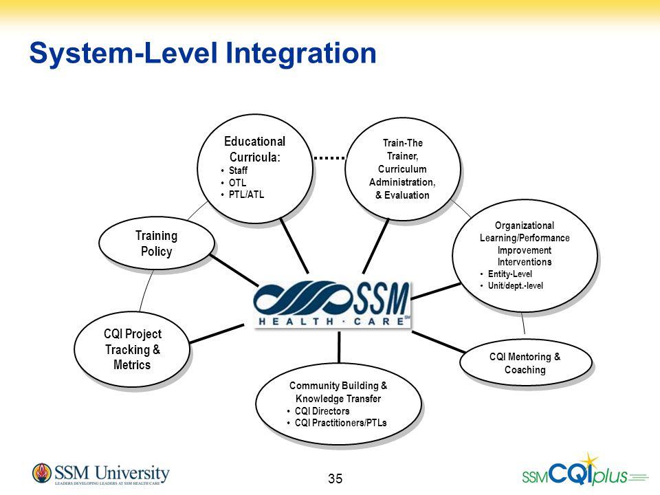 35 System-Level Integration CQI Project Tracking & Metrics Educational Curricula: Staff OTL PTL/ATL Educational Curricula: Staff OTL PTL/ATL Training