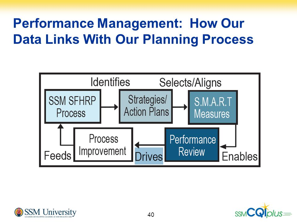 40 Performance Management: How Our Data Links With Our Planning Process