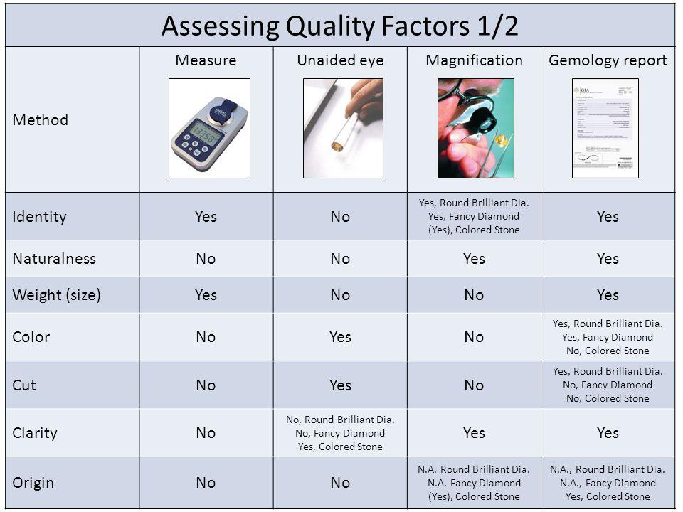 Assessing Quality Factors 1/2 Method Measure Unaided eyeMagnificationGemology report IdentityYesNo Yes, Round Brilliant Dia.