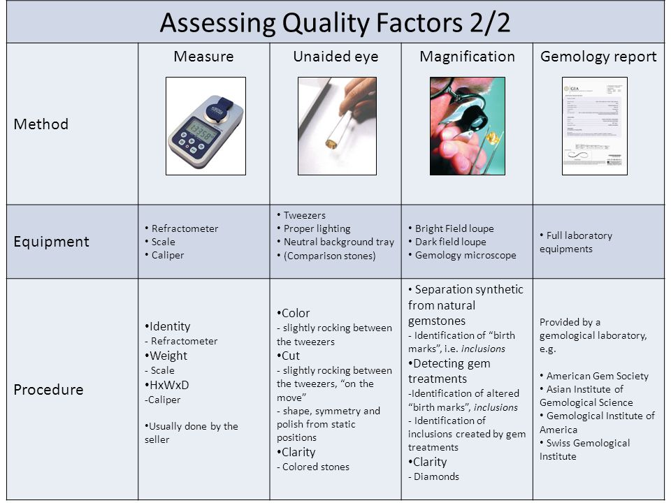 Assessing Quality Factors 2/2 Method Measure Unaided eyeMagnificationGemology report Equipment Refractometer Scale Caliper Tweezers Proper lighting Neutral background tray (Comparison stones) Bright Field loupe Dark field loupe Gemology microscope Full laboratory equipments Procedure Identity - Refractometer Weight - Scale HxWxD -Caliper Usually done by the seller Color - slightly rocking between the tweezers Cut - slightly rocking between the tweezers, on the move - shape, symmetry and polish from static positions Clarity - Colored stones Separation synthetic from natural gemstones - Identification of birth marks , i.e.