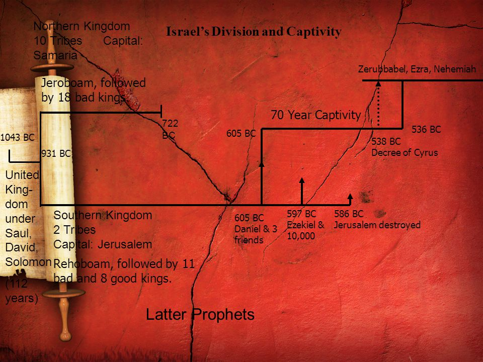 United King- dom under Saul, David, Solomon (112 years) Northern Kingdom 10 Tribes Capital: Samaria Southern Kingdom 2 Tribes Capital: Jerusalem 722 BC Israel's Division and Captivity 1043 BC 931 BC Jeroboam, followed by 18 bad kings.