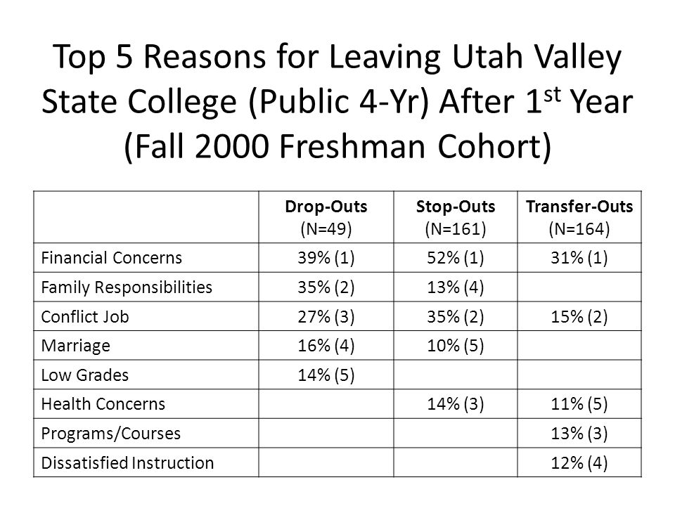 Top 5 Reasons for Leaving Utah Valley State College (Public 4-Yr) After 1 st Year (Fall 2000 Freshman Cohort) Drop-Outs (N=49) Stop-Outs (N=161) Transfer-Outs (N=164) Financial Concerns39% (1)52% (1)31% (1) Family Responsibilities35% (2)13% (4) Conflict Job27% (3)35% (2)15% (2) Marriage16% (4)10% (5) Low Grades14% (5) Health Concerns14% (3)11% (5) Programs/Courses13% (3) Dissatisfied Instruction12% (4)