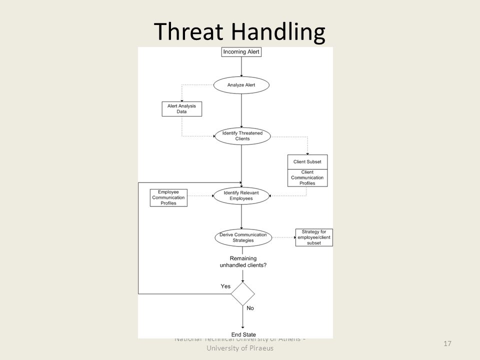 Threat Handling National Technical University of Athens - University of Piraeus 17
