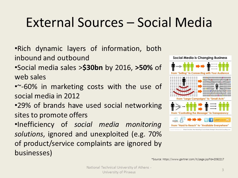 External Sources – Social Media 3 National Technical University of Athens - University of Piraeus Rich dynamic layers of information, both inbound and outbound Social media sales >$30bn by 2016, >50% of web sales ~-60% in marketing costs with the use of social media in 2012 29% of brands have used social networking sites to promote offers Inefficiency of social media monitoring solutions, ignored and unexploited (e.g.