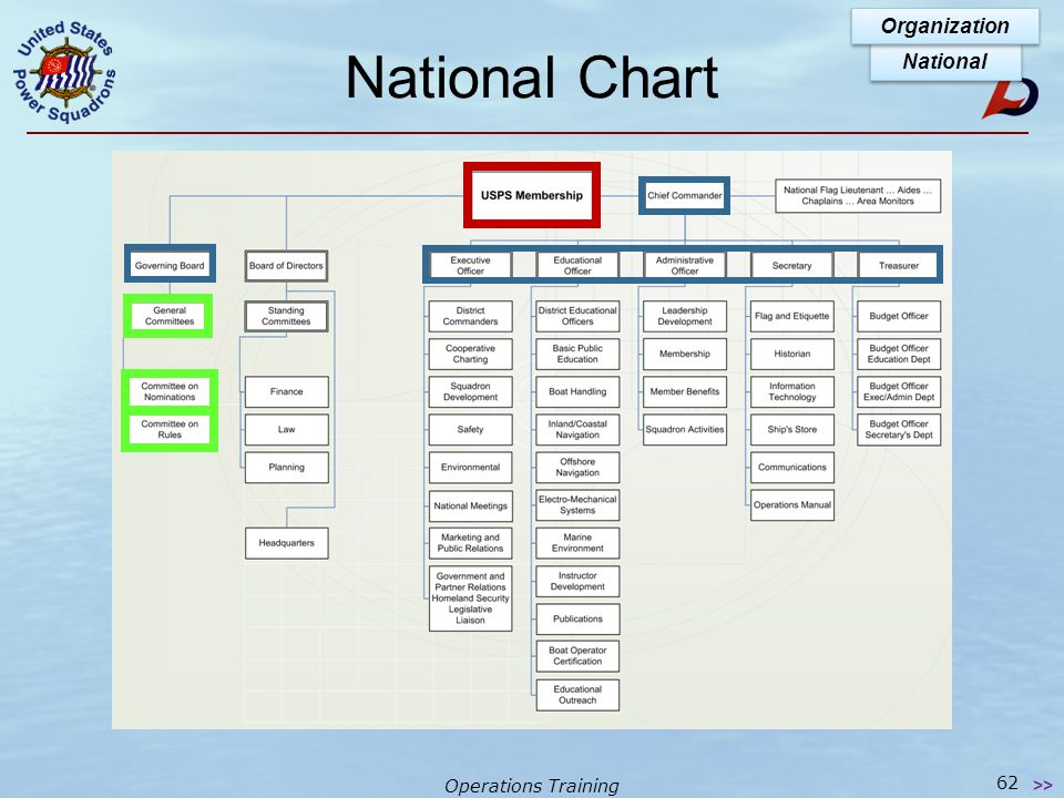 Operations Training National Organization In general, departments correspond to those of districts & squadrons Committees provide material needed by s
