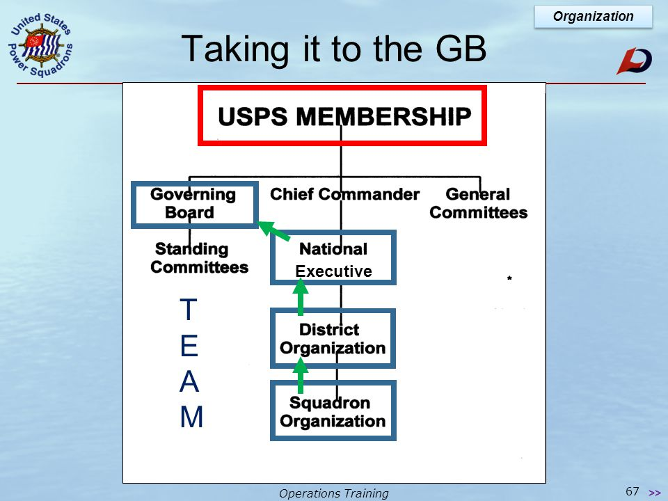 Operations Training How to Change USPS Organization 66 >> Changing USPS (policy, SOP, bylaw, etc.) by resolution Often proposed by a squadron Resolutions move through the district Conference, to the national executive officer (NXO), to the Governing Board (GB) for action