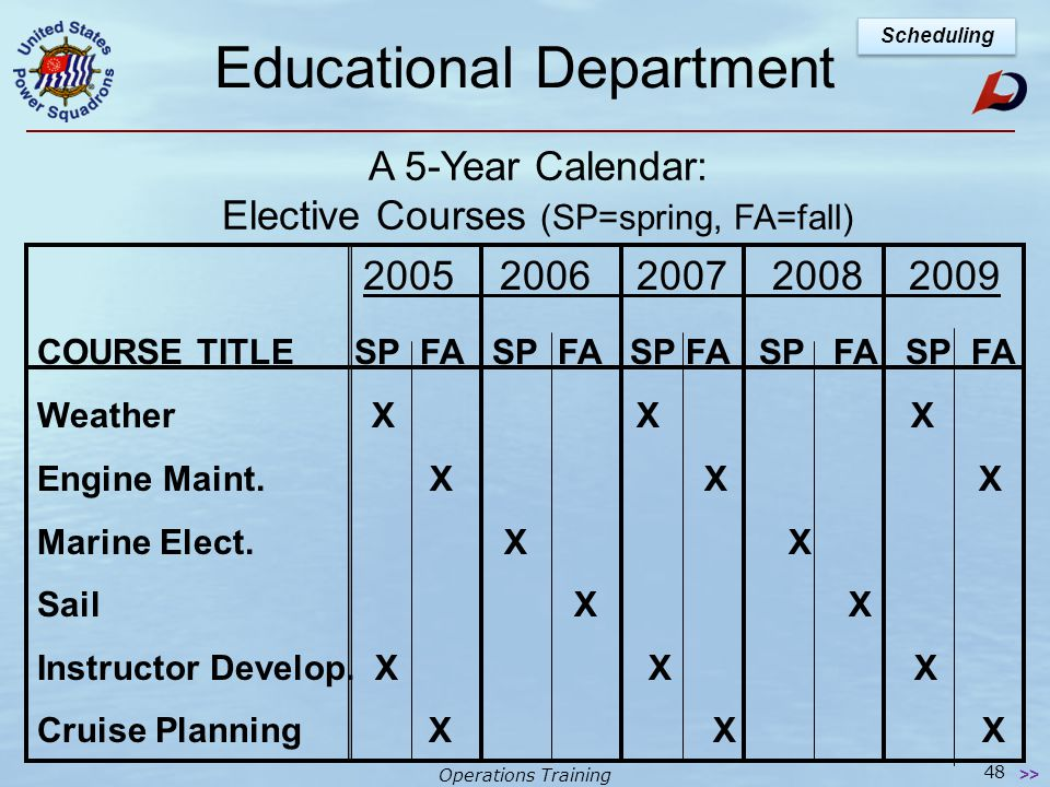 Operations Training Educational Department A 5-Year Calendar: Boating & Advanced Grades (SP=spring, FA=fall) 2005 2006 2007 2008 2009 COURSE TITLE SP