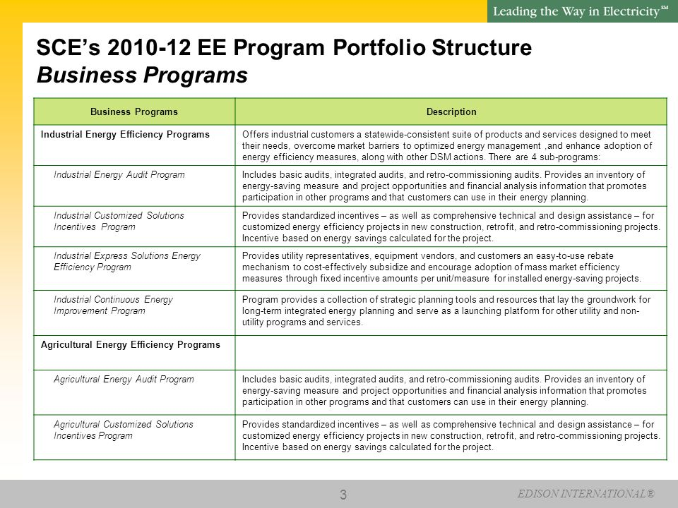 EDISON INTERNATIONAL® SM 3 SCE's 2010-12 EE Program Portfolio Structure Business Programs Business Programs Description Industrial Energy Efficiency ProgramsOffers industrial customers a statewide-consistent suite of products and services designed to meet their needs, overcome market barriers to optimized energy management,and enhance adoption of energy efficiency measures, along with other DSM actions.