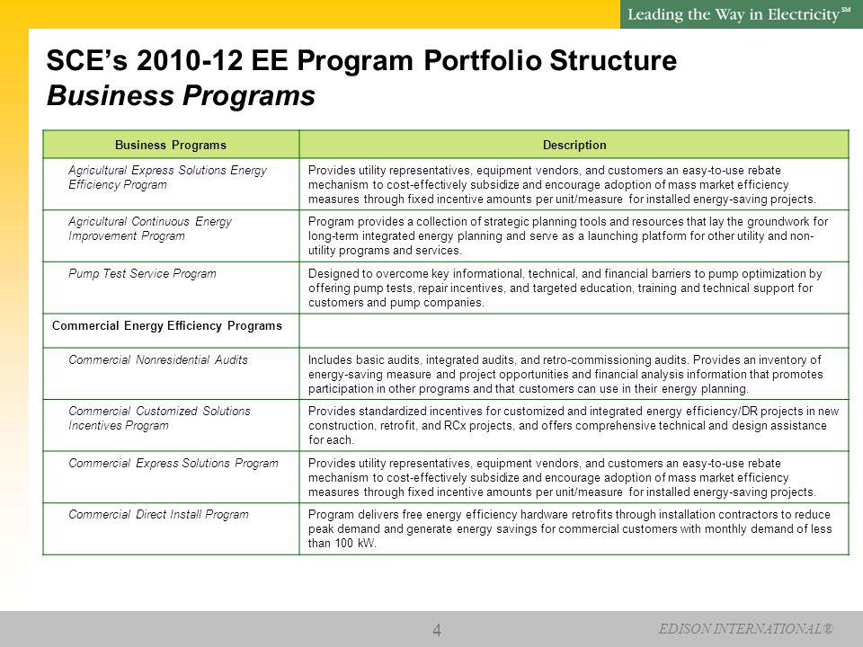 EDISON INTERNATIONAL® SM 15 SCE's 2010-12 EE Program Portfolio Structure Crosscutting Programs Crosscutting Programs Description Residential And Commercial HVAC Program Commercial Quality InstallationProgram promotes Installations of packaged HVAC systems, with a rated capacity up to 760,000 BTU/hr.