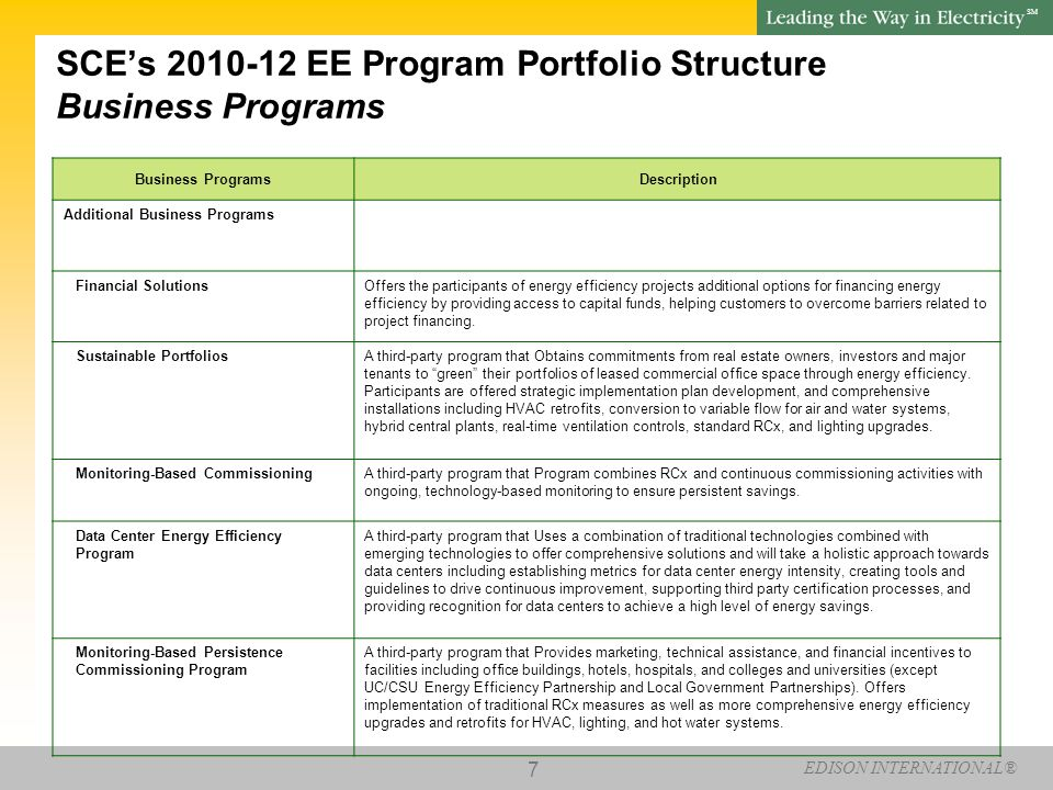 EDISON INTERNATIONAL® SM 8 SCE's 2010-12 EE Program Portfolio Structure Business Programs Business Programs Description Cool PlanetA third-party program that encourages large commercial and industrial participants in SCE energy efficiency programs to join the California Climate Action Registry (Registry).