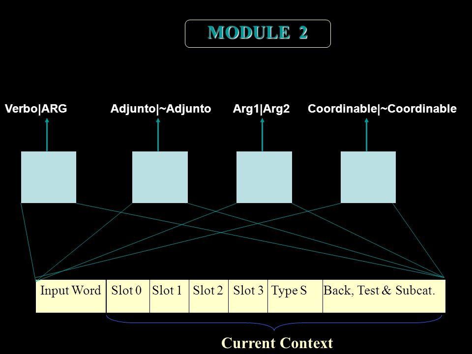 Input WordSlot 0 Slot 1 Slot 2 Slot 3 Type S Back, Test & Subcat.