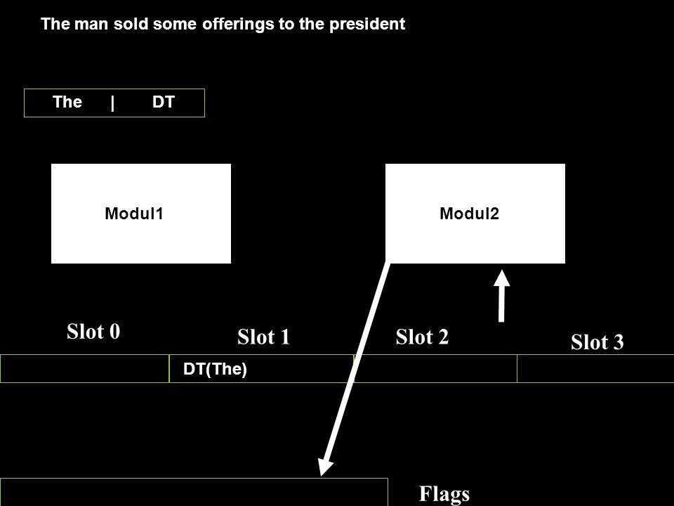 Slot 3 Slot 0 Slot 1Slot 2 Slot 3 Flags Modul1Modul2 The man sold some offerings to the president The | DT DT(The)