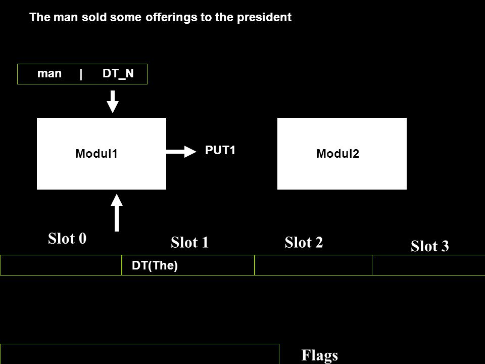 Slot 3 Slot 0 Slot 1Slot 2 Slot 3 Flags Modul1Modul2 The man sold some offerings to the president man | DT_N DT(The) PUT1