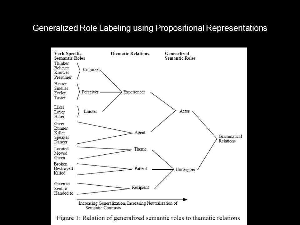 Estructura proposicional –Argumentos temáticos generalizados (VanValin) A1-ACTOR (agent, perceiver,....) A2-UNDERGOER (theme, patient,...