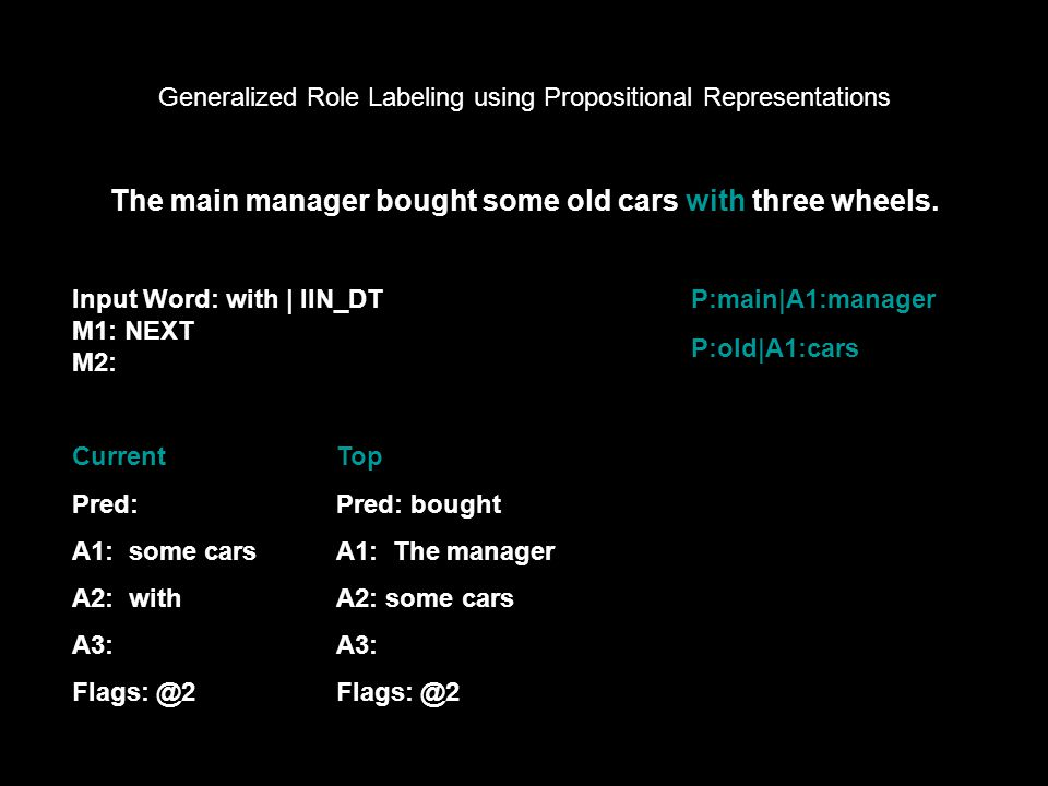 Generalized Role Labeling using Propositional Representations Input Word: with | IIN_DT M1: NEXT M2: The main manager bought some old cars with three wheels.